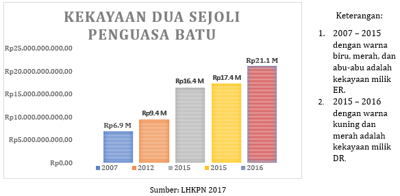 Trending Kekayaan Sejoli Penguasa Kota Batu Malang Corruption Watch